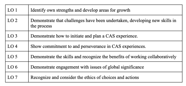 Learning Outcomes for CAS