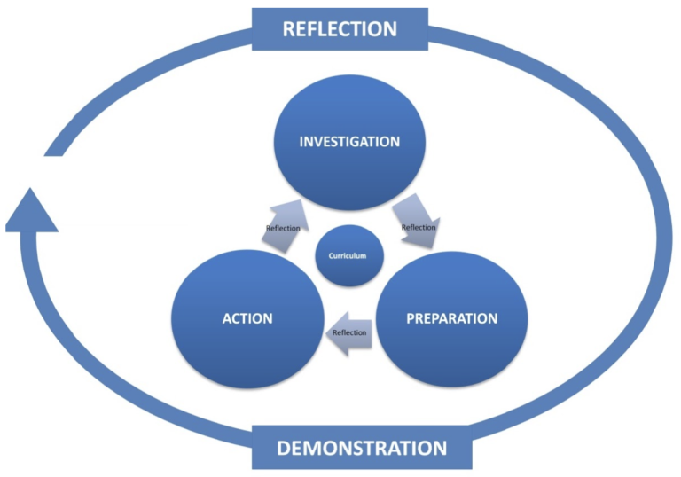 CAS Cycle